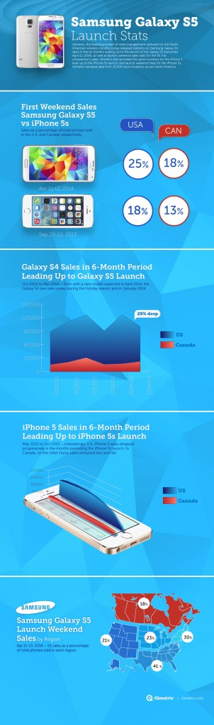 samsung_galaxys5_vs_iphone_5s