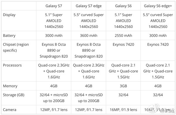 galaxy_s6_vs_galaxy_s7_table